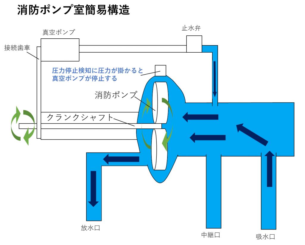 ポンプ構造