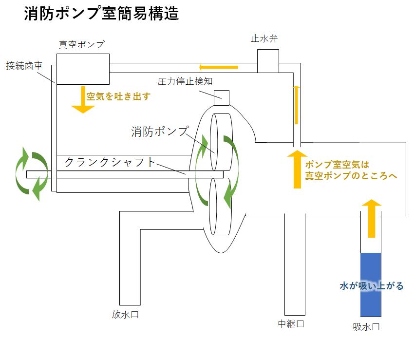 消防 ポンプ 構造