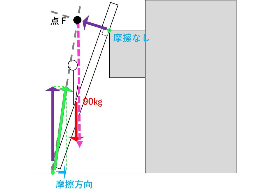 三連はしご6